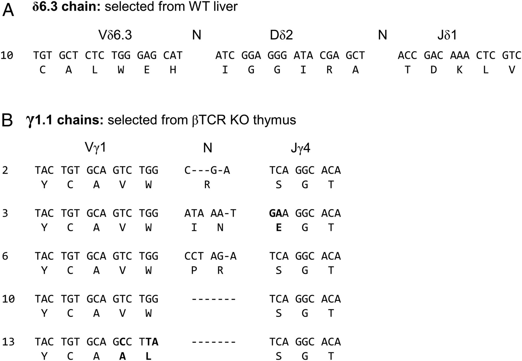 Recognition of Listeria Infection by Germline Elements of